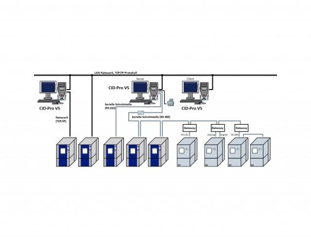 CTS CID-Software