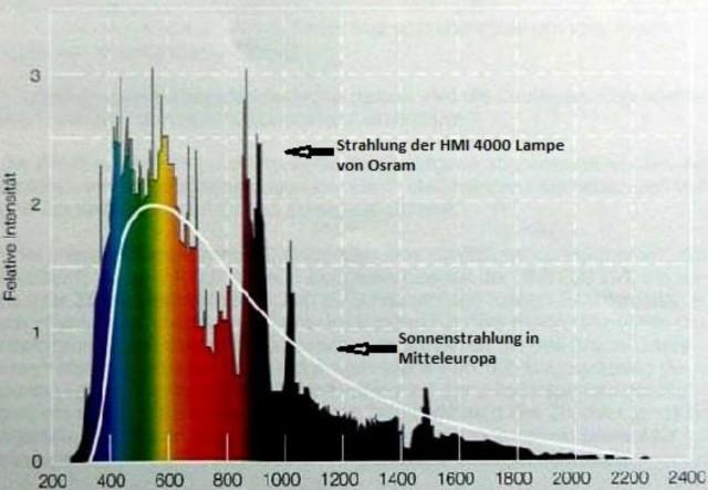 Wellenlängenspektrum der Sonnenlichtsimulation